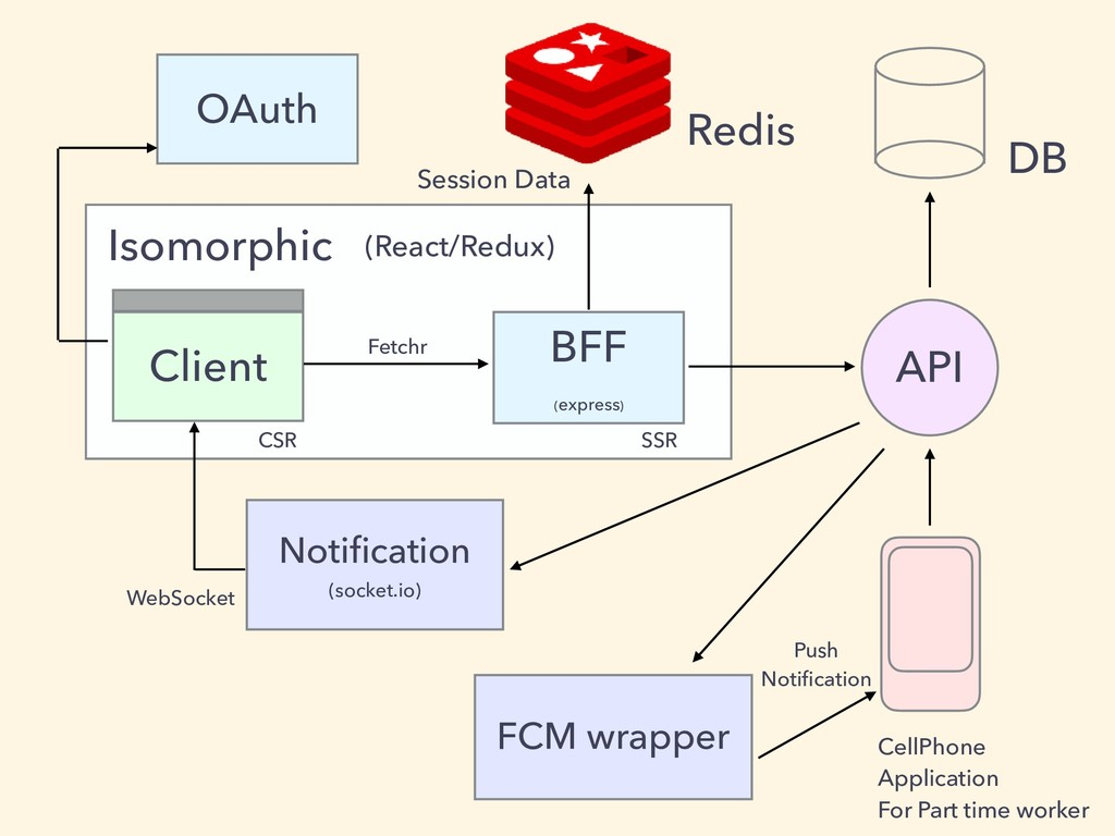 BFF (express) Client API Isomorphic Session Dat...