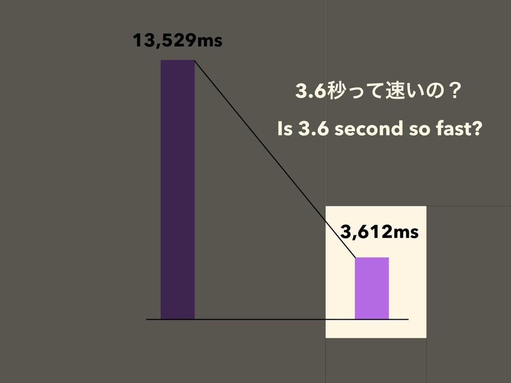 13,529ms 3,612ms 3.6ඵ͍ͬͯͷʁ Is 3.6 second so fa...