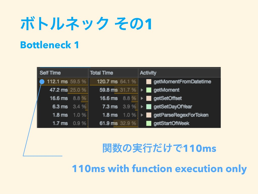 ؔͷ࣮ߦ͚ͩͰ110ms 110ms with function execution onl...