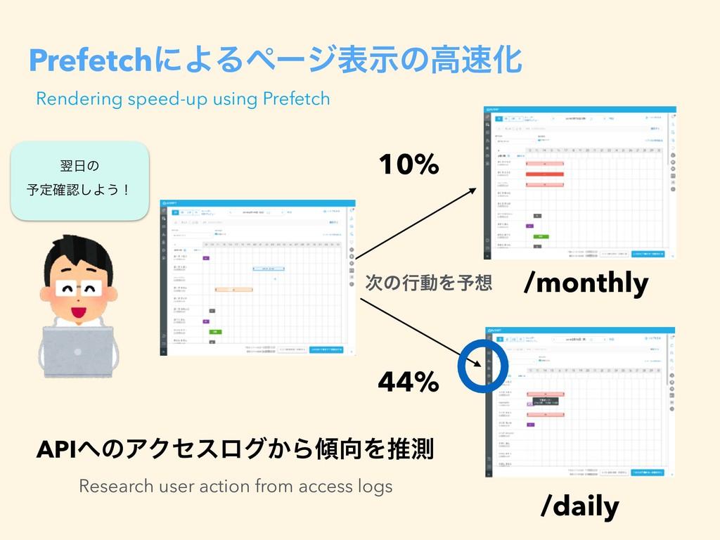 PrefetchʹΑΔϖʔδදࣔͷߴԽ /monthly /daily 44% 10% ཌ...
