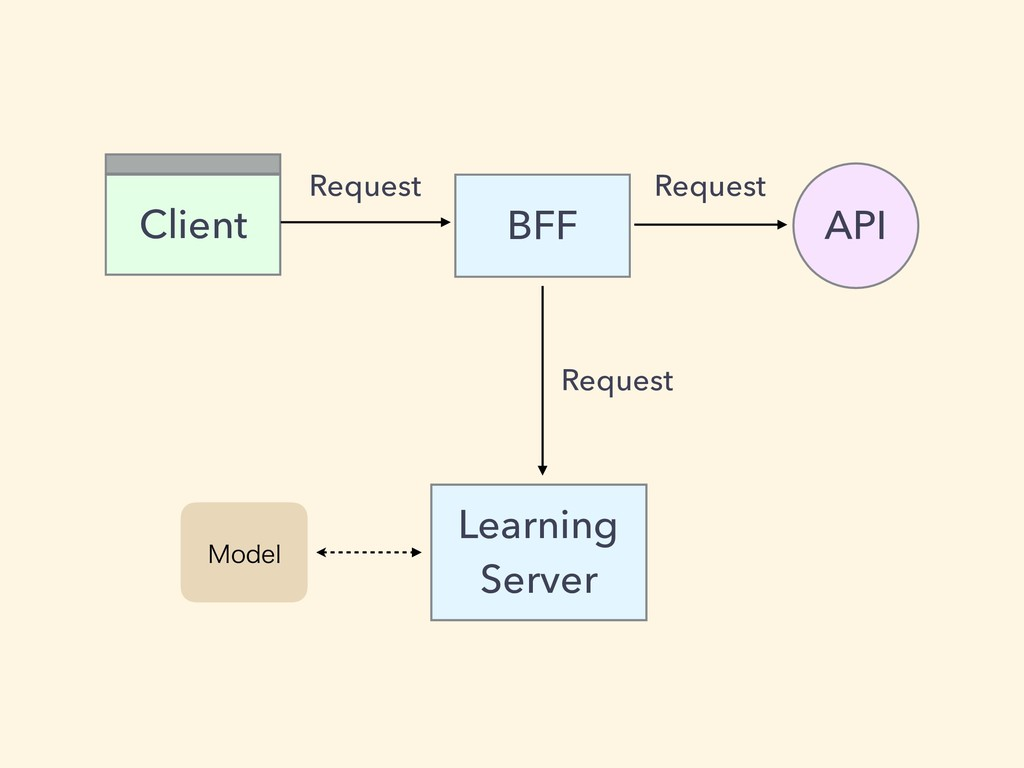BFF Client API Request Request Learning Server ...
