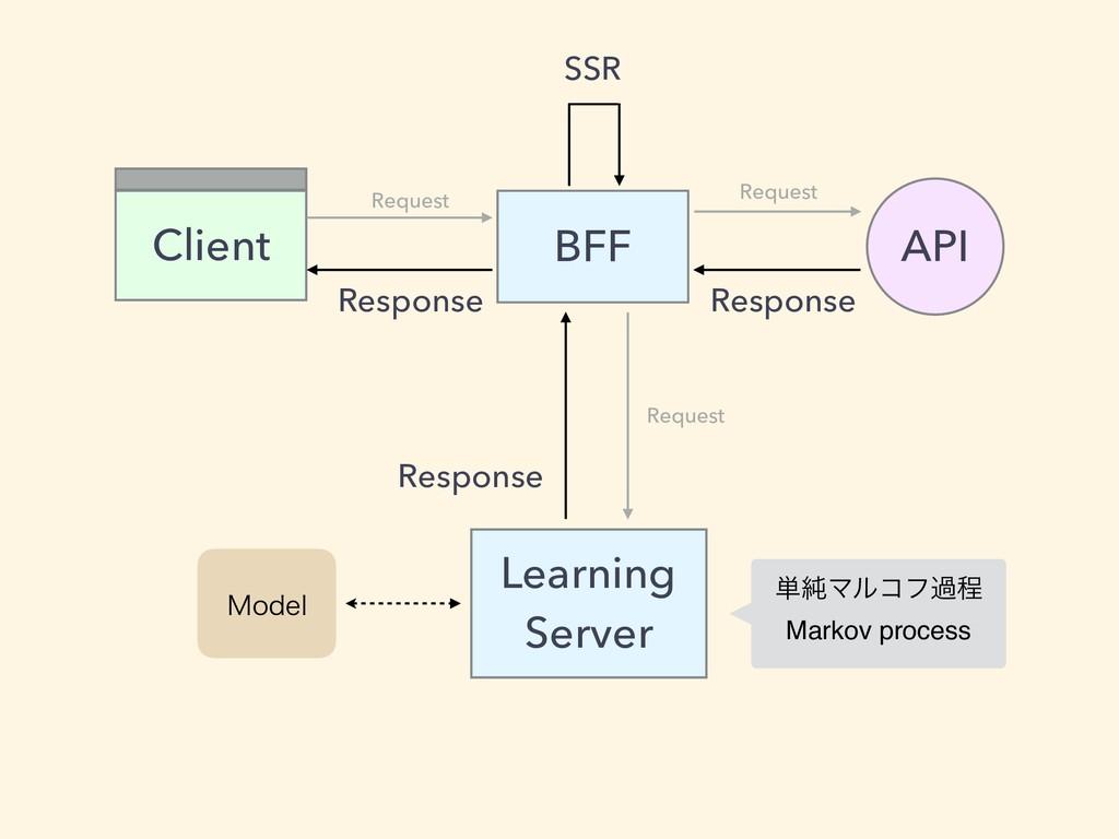 BFF Client API Request SSR Request Response Res...