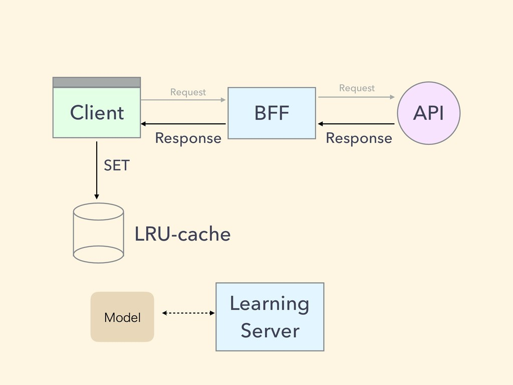 BFF Client API Learning Server .PEFM Request Re...