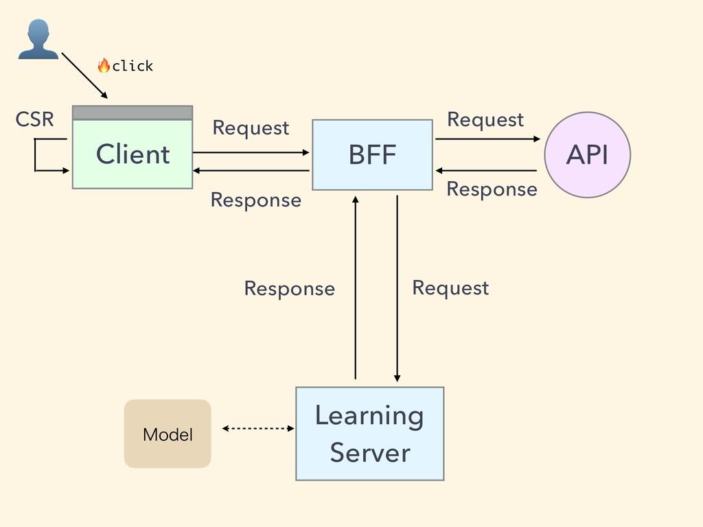BFF Client API Learning Server .PEFM  click CSR...
