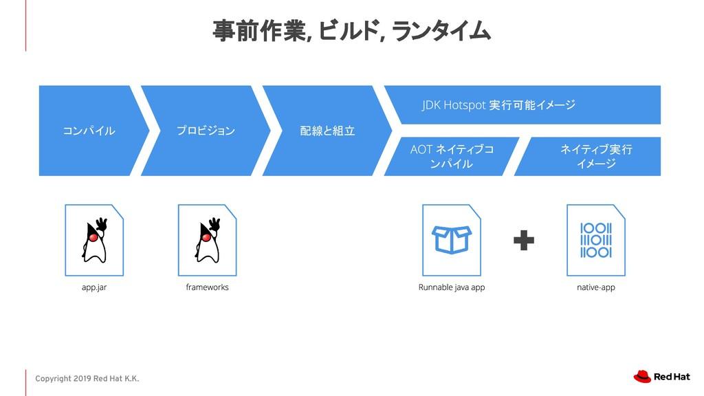 Copyright 2019 Red Hat K.K. 事前作業, ビルド, ランタイム コン...