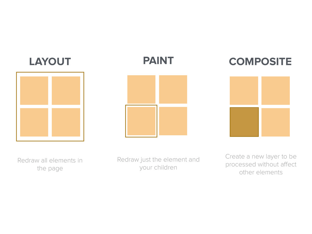 LAYOUT PAINT COMPOSITE Redraw all elements in t...