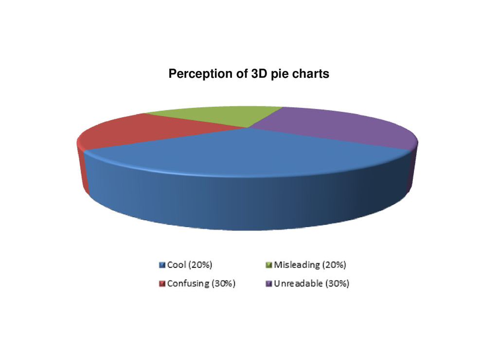 Perception of 3D pie charts