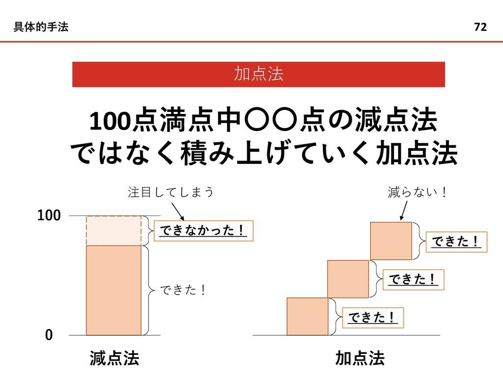 加点法 100点満点中〇〇点の減点法 ではなく積み上げていく加点法 72 具体的手法 減点法 ...