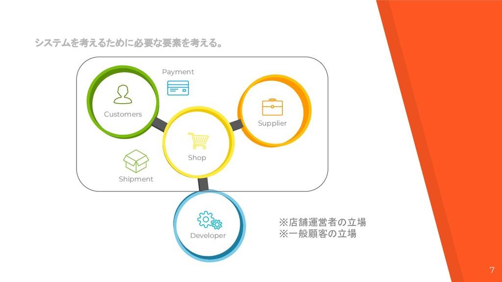 7 Customers Shop Developer Supplier Payment Shi...