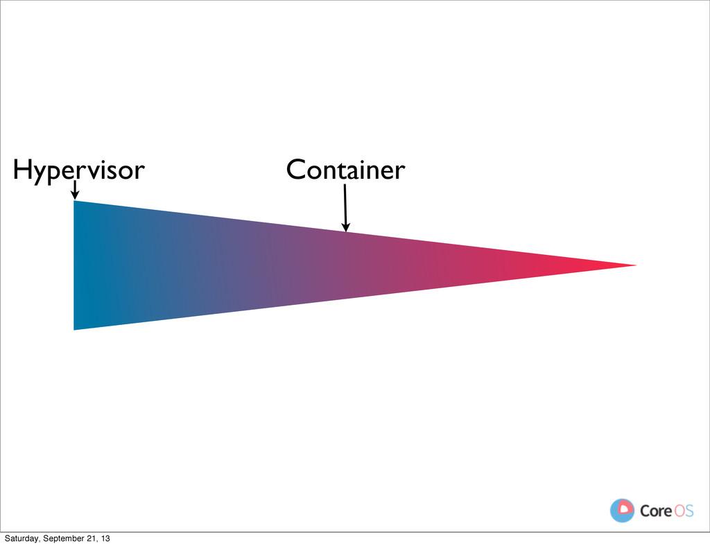 Container Hypervisor Saturday, September 21, 13