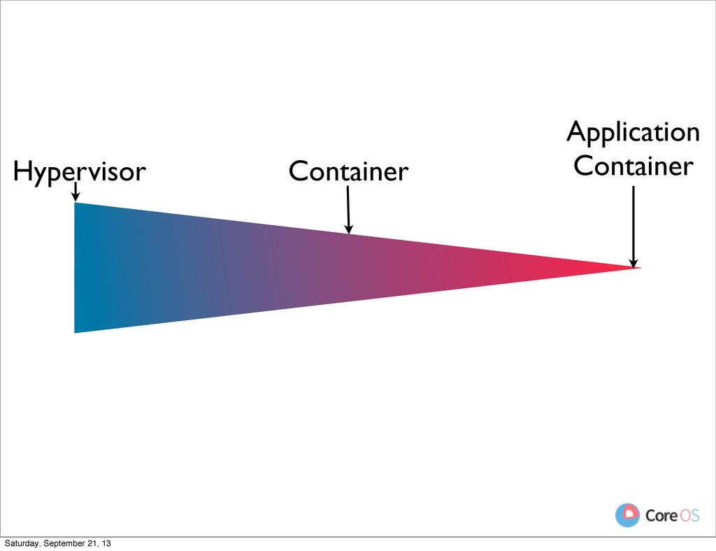 Container Application Container Hypervisor Satu...