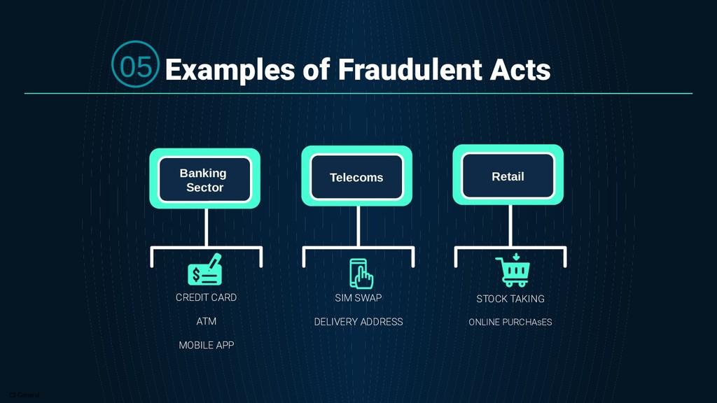 C2 General Examples of Fraudulent Acts SIM SWAP...