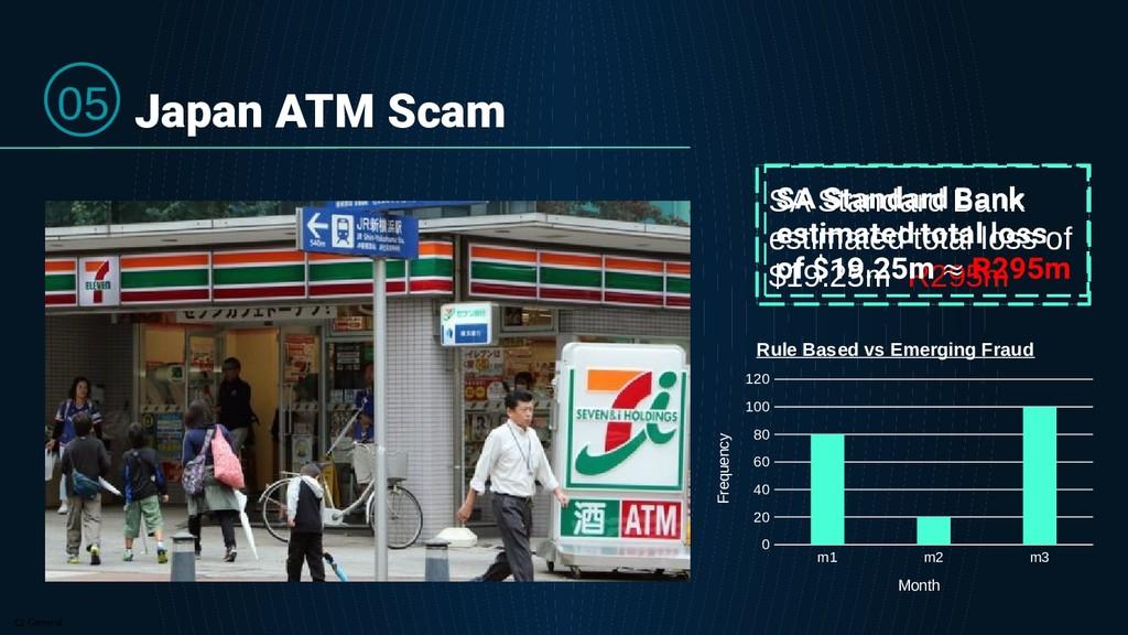 C2 General Japan ATM Scam SA Standard Bank esti...