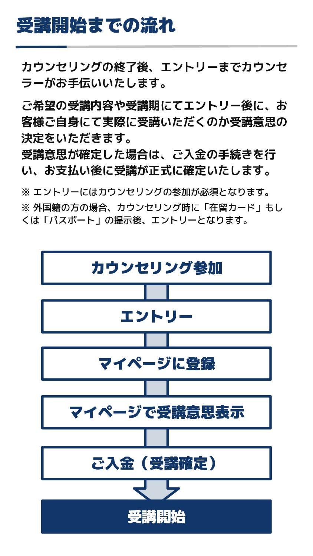 受講開始までの流れ カウンセリング参加 エントリー マイページに登録 受講開始 ご入金(受講確...