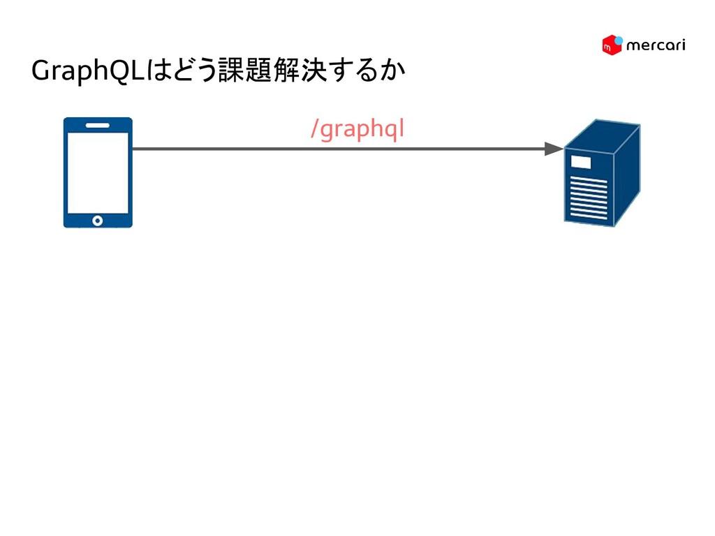 GraphQLはどう課題解決するか /graphql