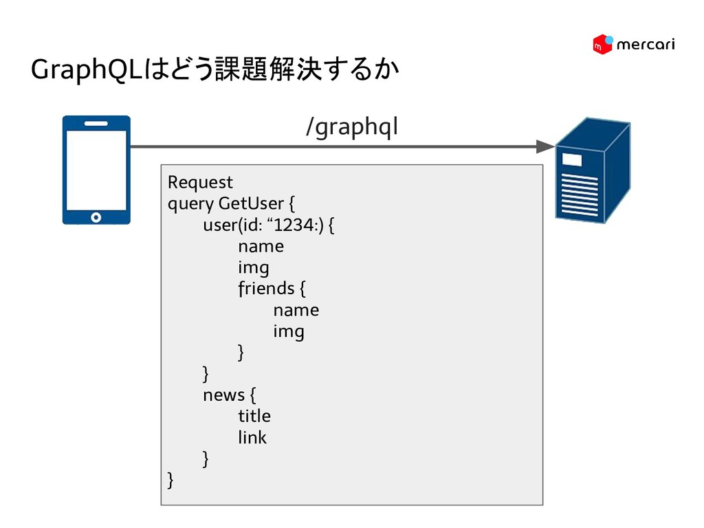 GraphQLはどう課題解決するか Request query GetUser { user(...