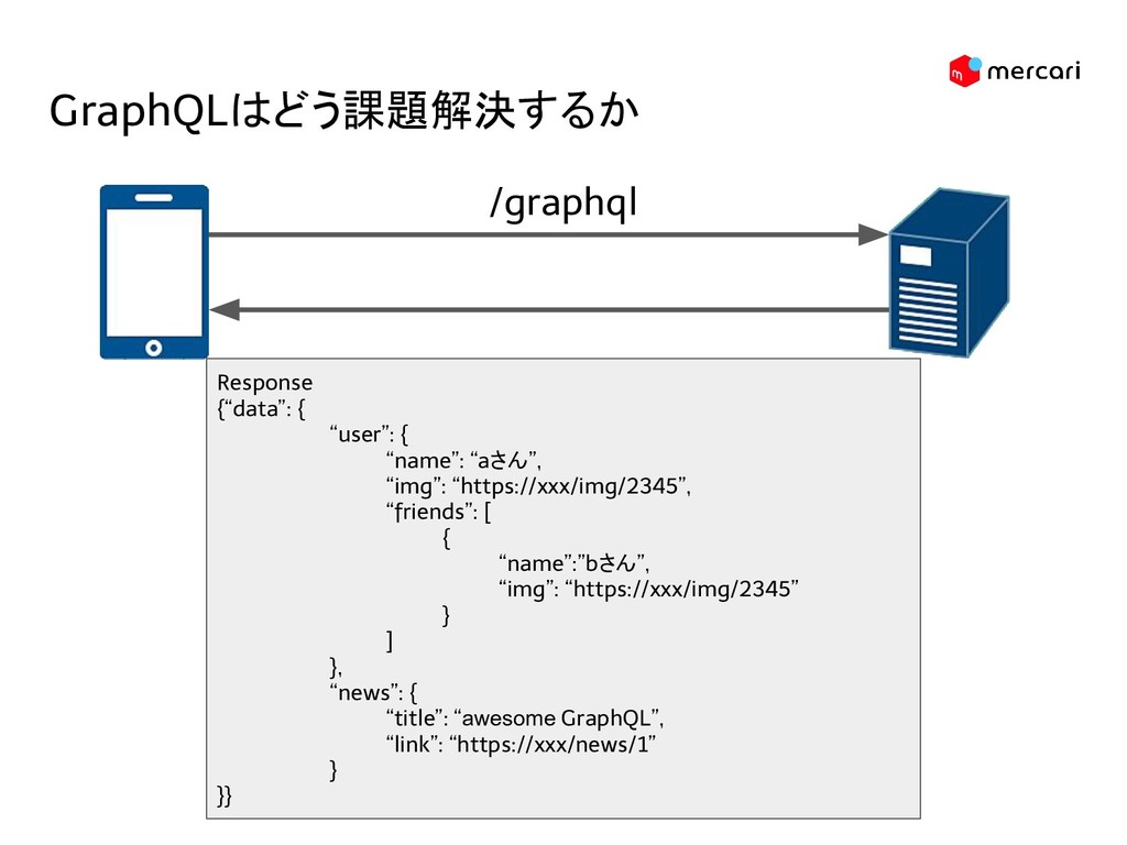 "GraphQLはどう課題解決するか Response {""data"": { ""user"": {..."