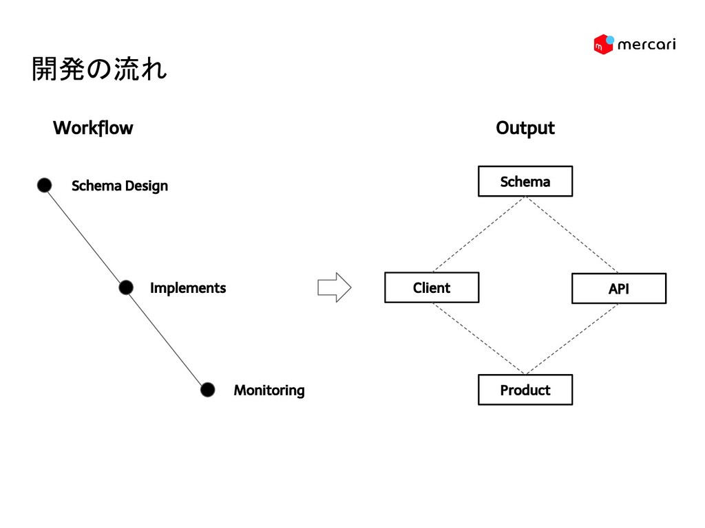 開発の流れ Schema Design Implements Monitoring Schem...
