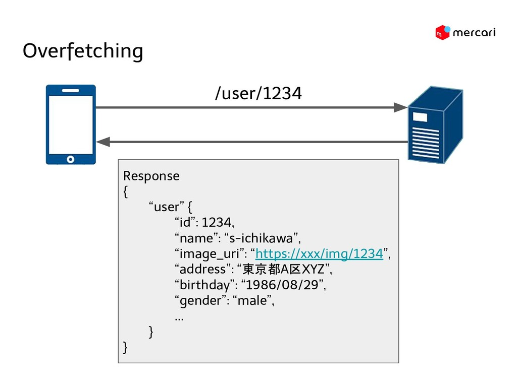 """Overfetching /user/1234 Response { """"user"""" { """"id..."""