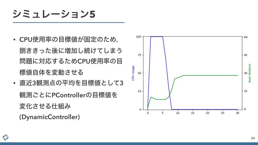 • CPU༻ͷඪ͕ݻఆͷͨΊɼ ͖͖ͬͨޙʹ૿Ճ͠ଓ͚ͯ͠·͏ ʹରԠ͢ΔͨΊC...
