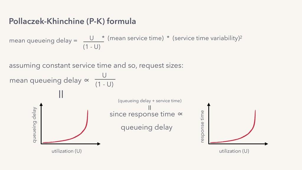 utilization (U) response time since response ti...