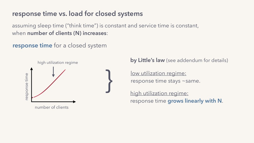 response time vs. load for closed systems numbe...