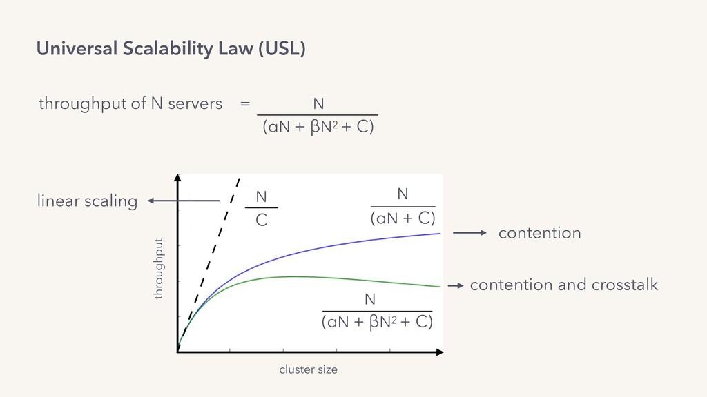 Universal Scalability Law (USL) throughput of N...