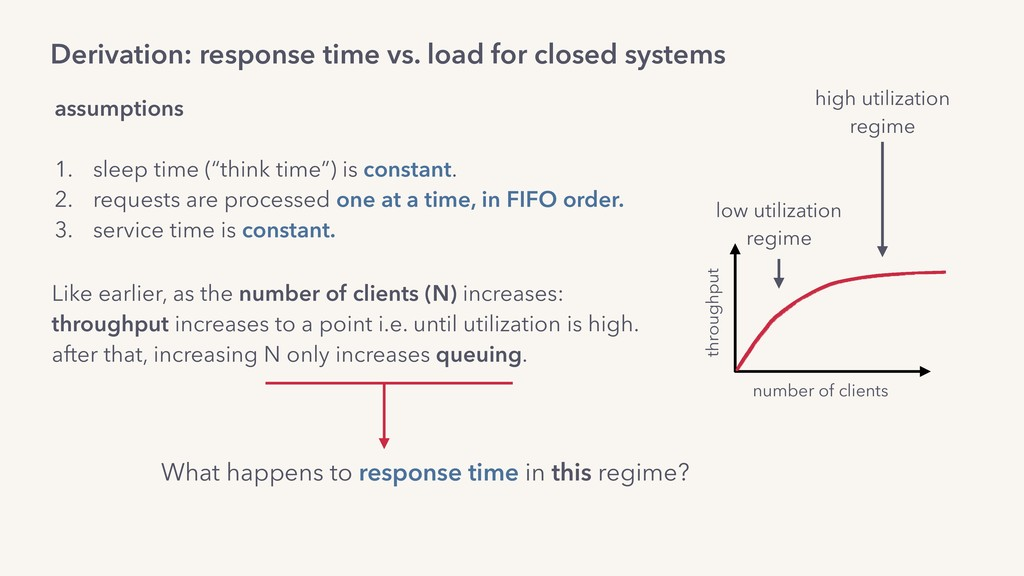 Derivation: response time vs. load for closed s...