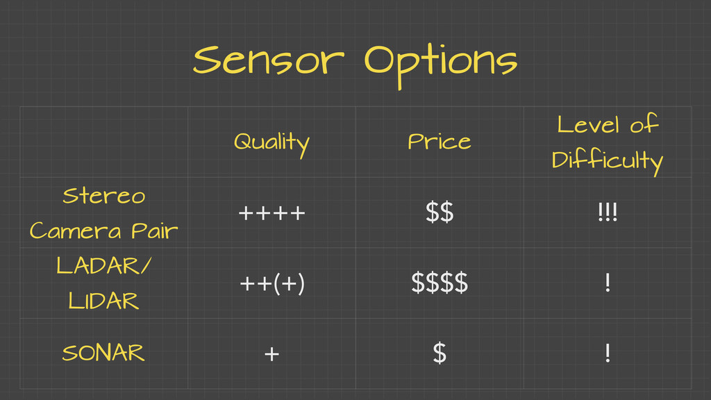 Sensor Options Quality Price Level of Difficult...