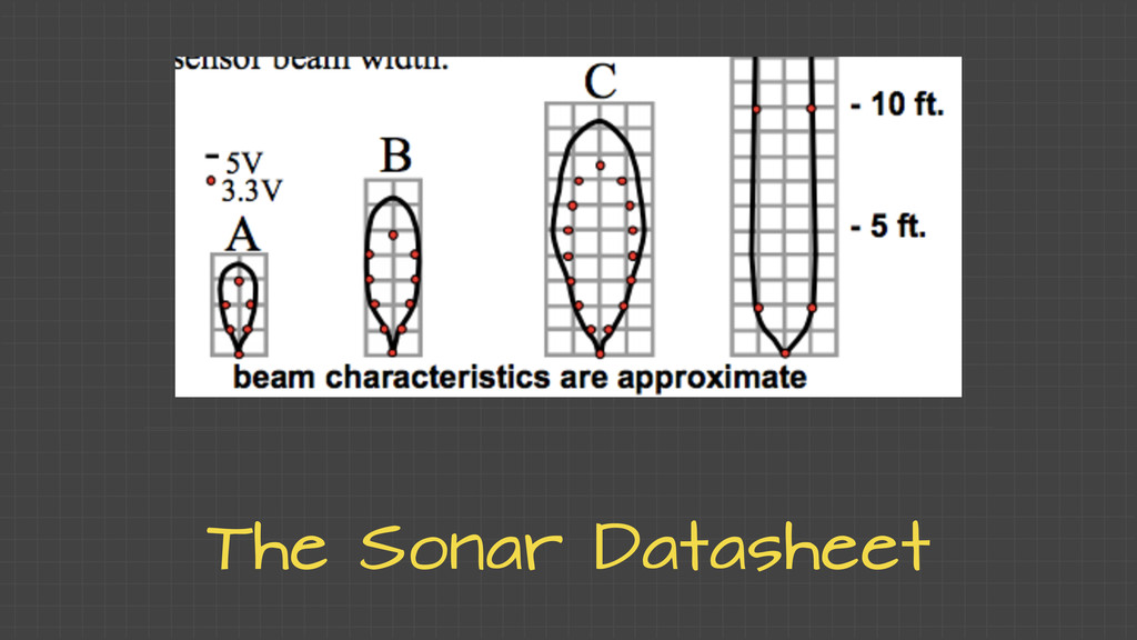 The Sonar Datasheet