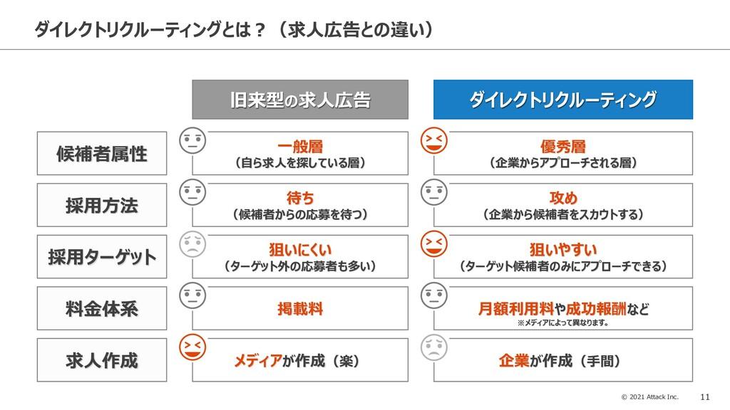 © 2021 Attack Inc. 11 ダイレクトリクルーティングとは?(求人広告との違い...