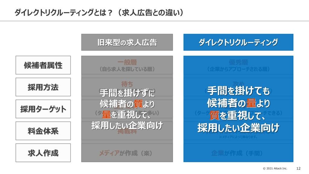 © 2021 Attack Inc. 12 ダイレクトリクルーティングとは?(求人広告との違い...
