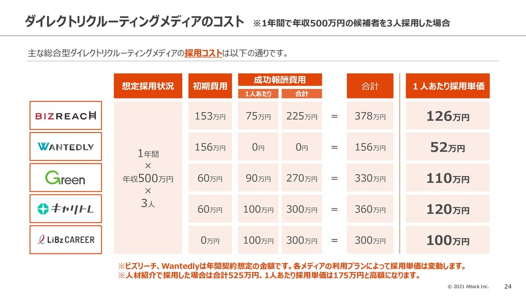© 2021 Attack Inc. 24 156万円 ダイレクトリクルーティングメディアのコ...