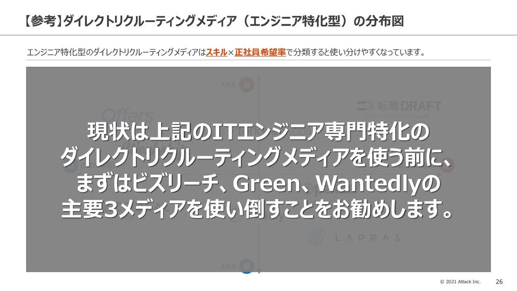© 2021 Attack Inc. 26 【参考】ダイレクトリクルーティングメディア(エンジ...