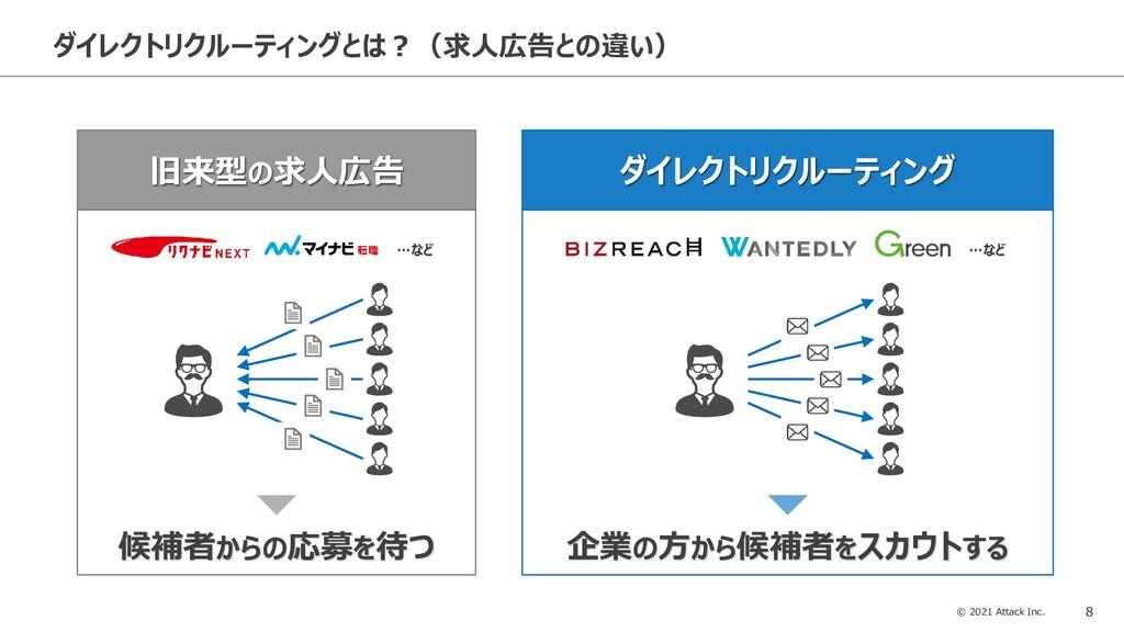© 2021 Attack Inc. 8 ダイレクトリクルーティングとは?(求人広告との違い)...