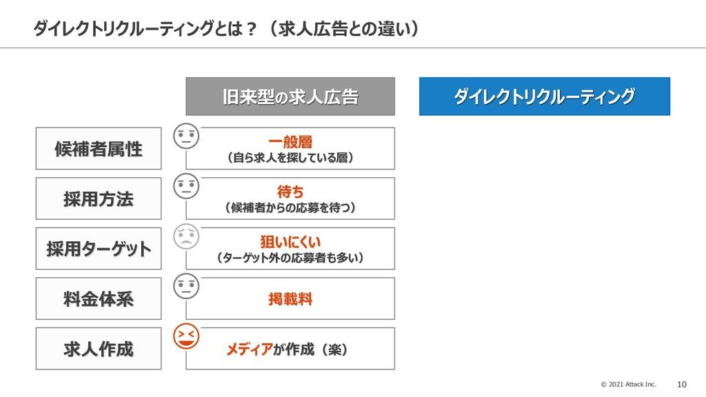 © 2021 Attack Inc. 10 ダイレクトリクルーティングとは?(求人広告との違い...