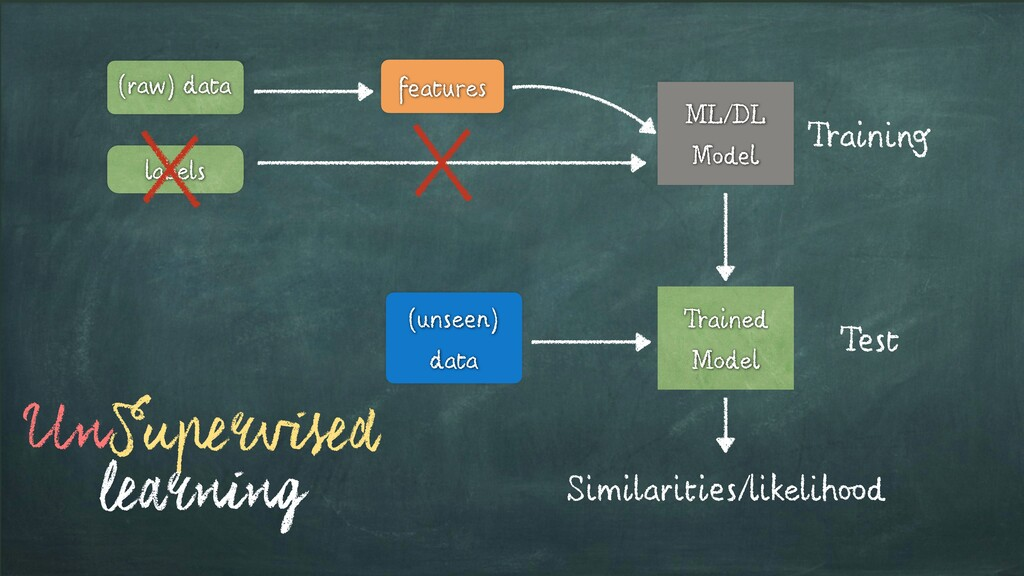 features labels (raw) data ML/DL Model Training...