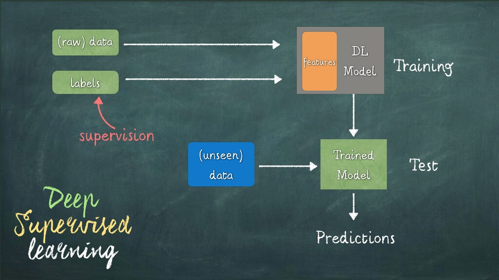 labels (raw) data DL Model Training Trained Mod...
