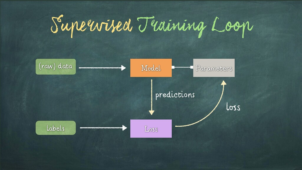 Supervised Training Loop labels (raw) data Mode...