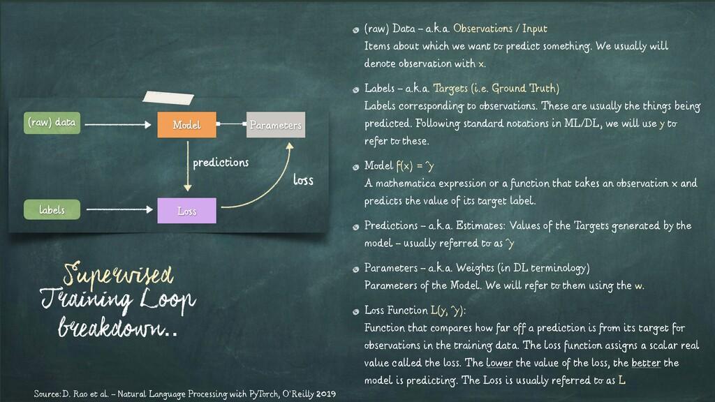 Supervised Training Loop breakdown.. (raw) Data...