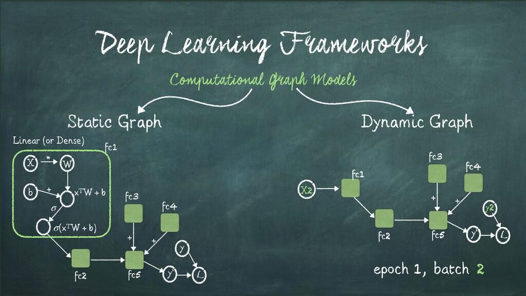 Deep Learning Frameworks Static Graph Dynamic G...