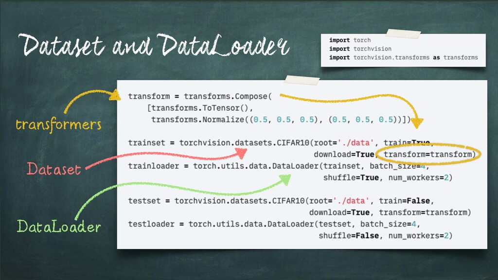 Dataset and DataLoader transformers Dataset Dat...