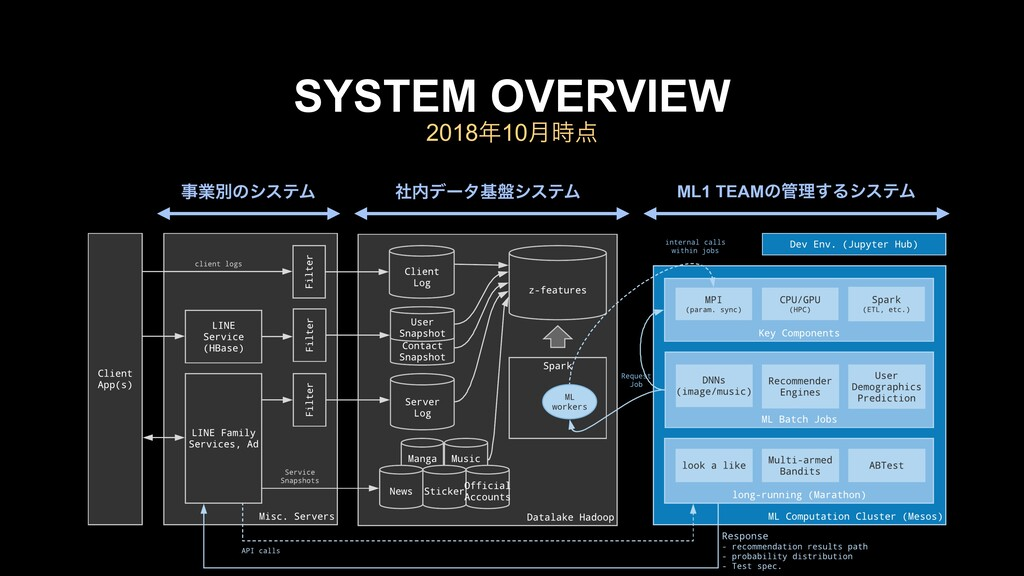 2018೥10݄࣌఺ SYSTEM OVERVIEW ࣄۀผͷγεςϜ ML1 TEAMͷ؅ཧ...