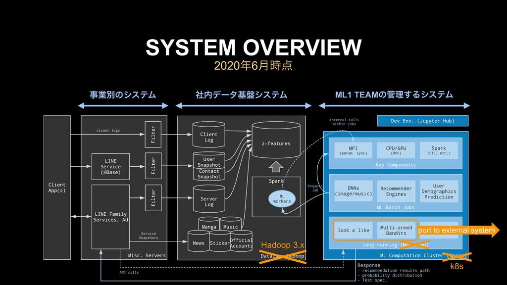 20206݄ SYSTEM OVERVIEW Hadoop 3.x k8s port t...