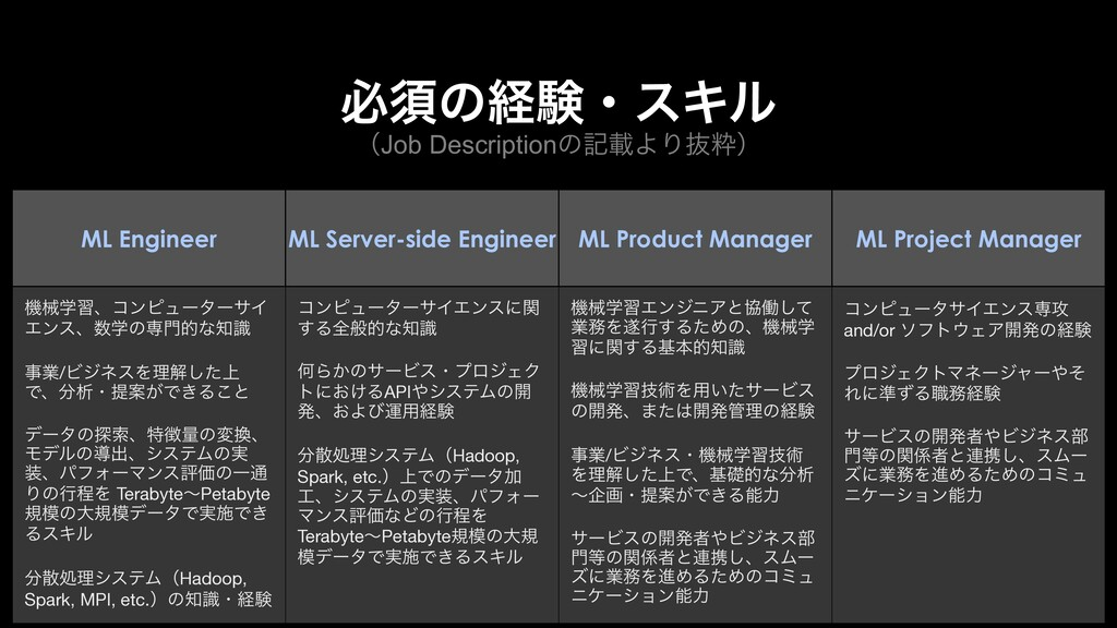 ʢJob DescriptionͷهࡌΑΓൈਮʣ ඞਢͷܦݧɾεΩϧ ML Engineer ...
