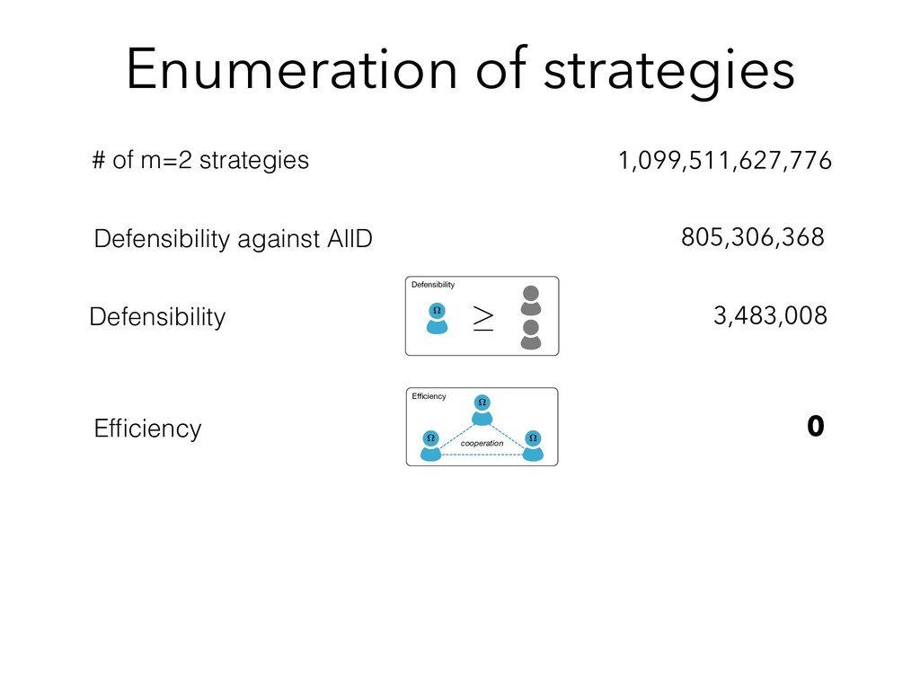 Enumeration of strategies 1,099,511,627,776 # o...