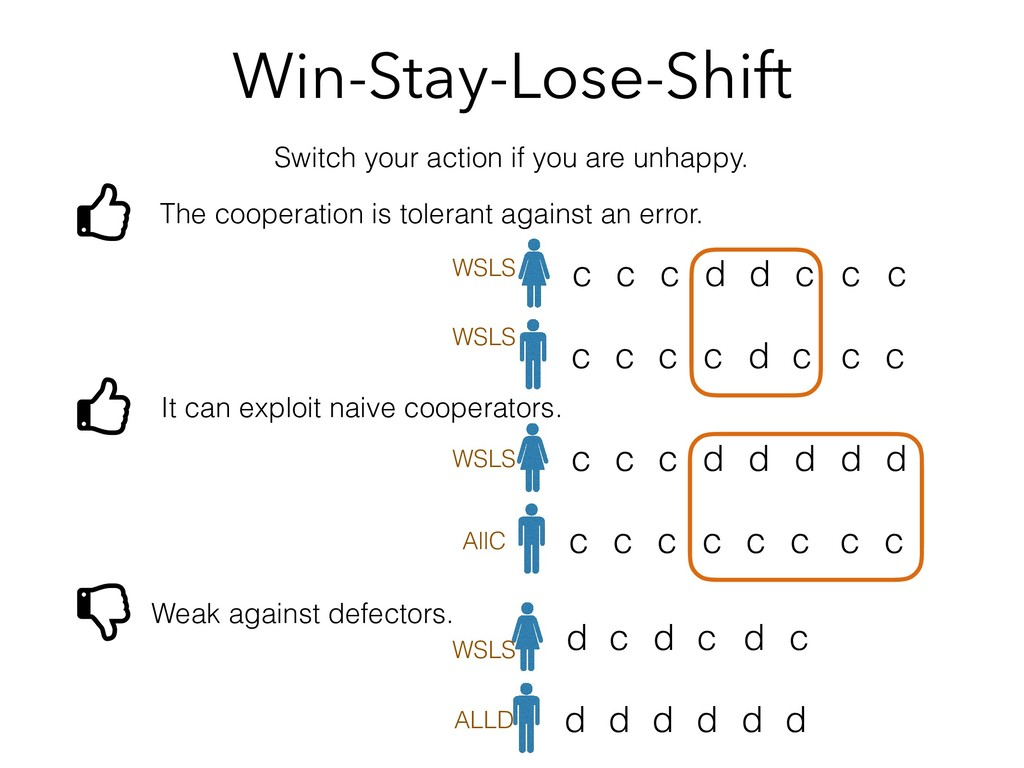 Win-Stay-Lose-Shift Switch your action if you a...
