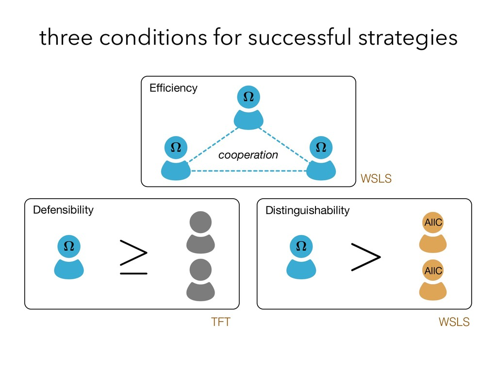 three conditions for successful strategies Effici...