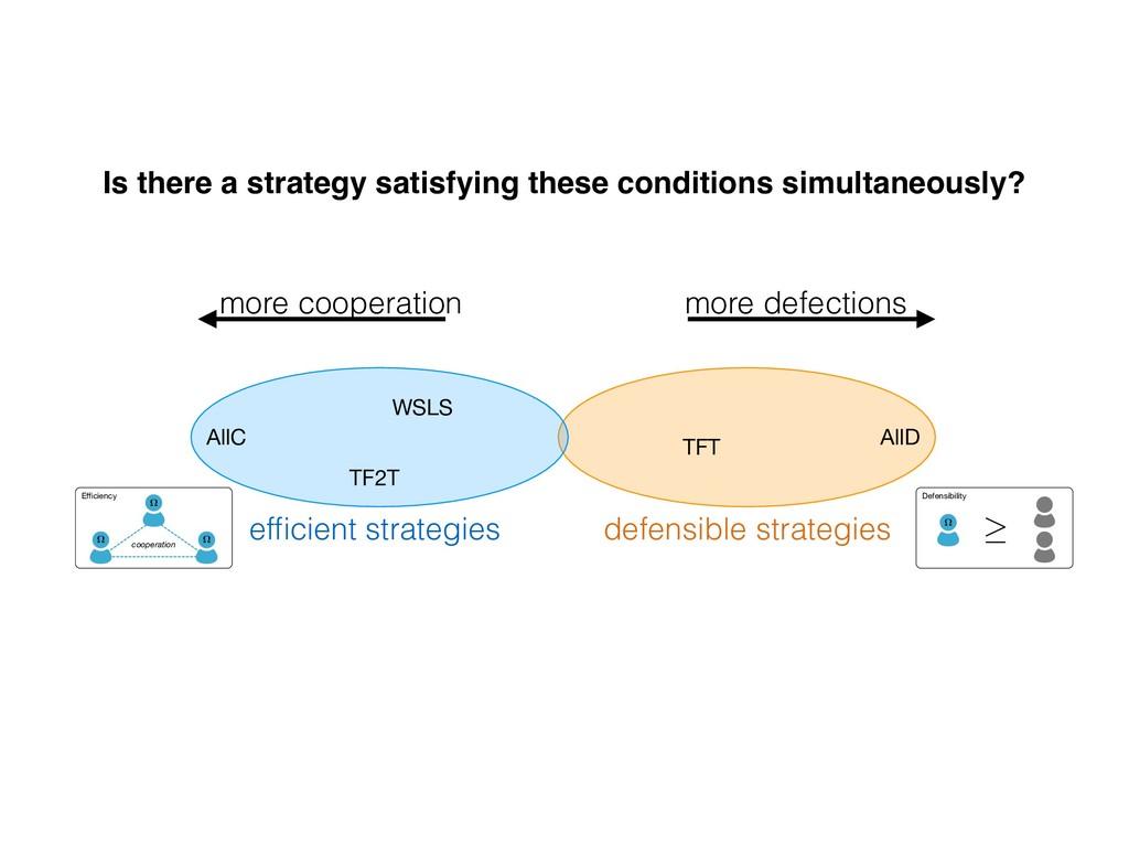 AllD TFT AllC WSLS TF2T more cooperation more d...