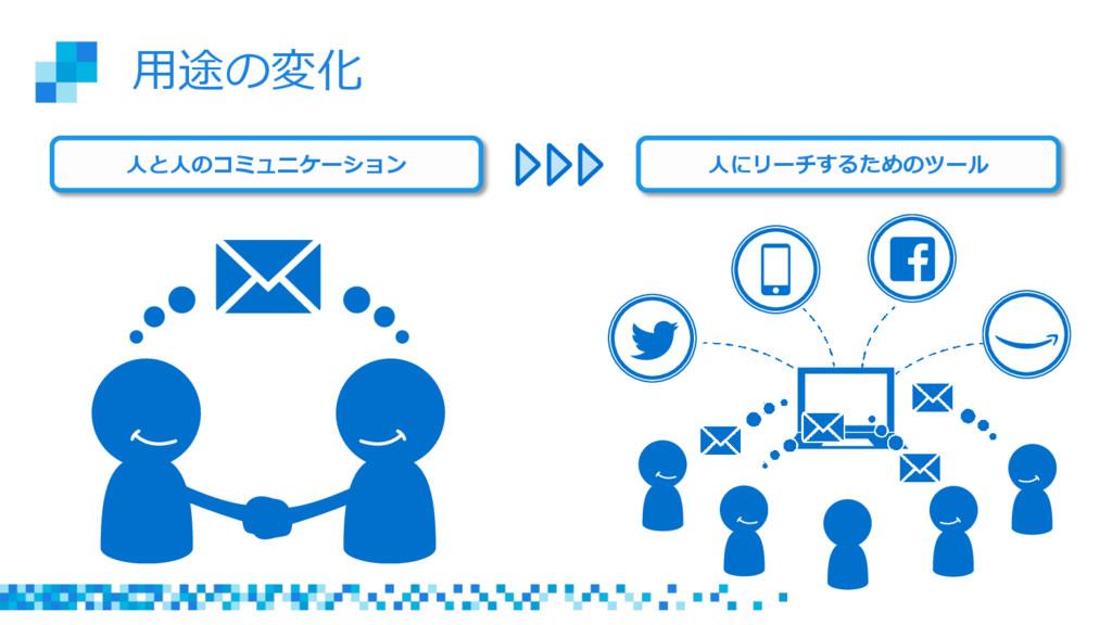 ⽤用途の変化 ⼈人と⼈人のコミュニケーション ⼈人にリーチするためのツール